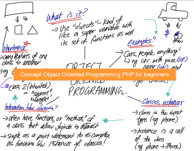 Concept Object Oriented Programming PHP for beginners