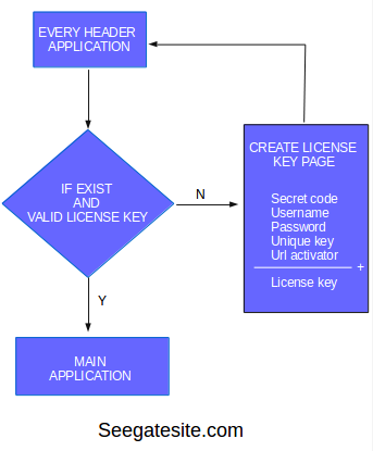 My Way Create Simple Php Application License Key
