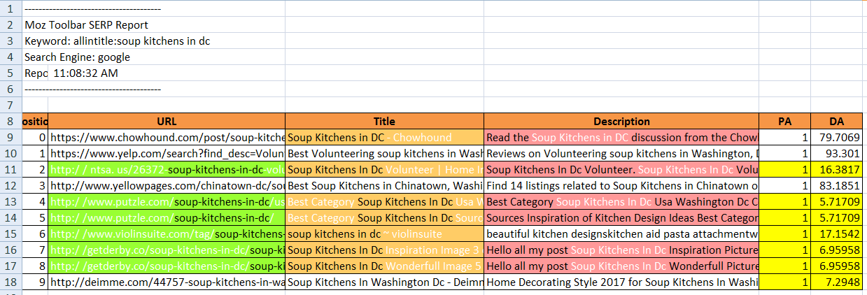 Excel File To Analysis Your Low Level Competition Of The Keywords List