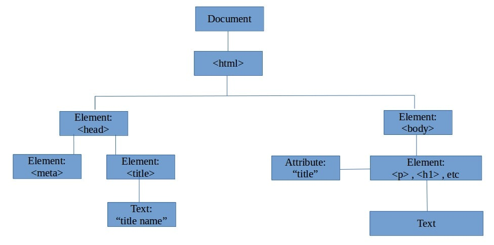 Javascript Html Dom Tree Structure